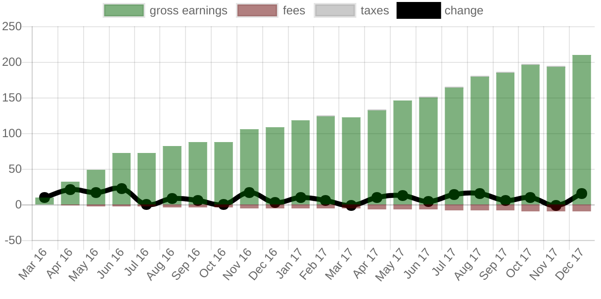 the new earnings graph